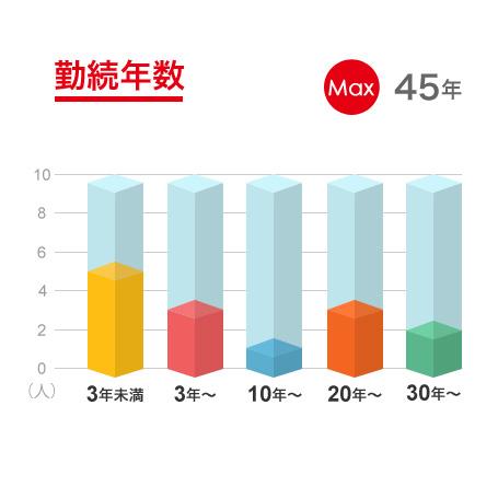 勤続年数グラフ