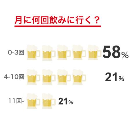 月に何回飲みに行く?グラフ