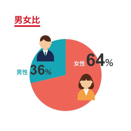 男女比グラフ