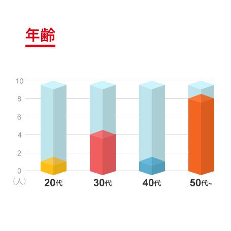 年齢グラフ