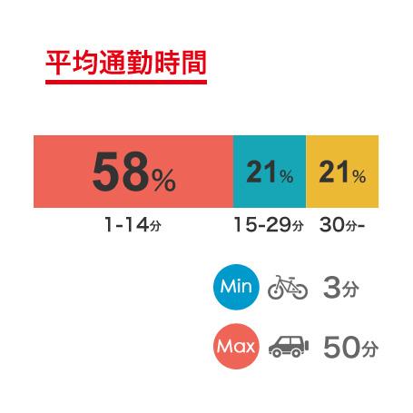 平均通勤時間グラフ