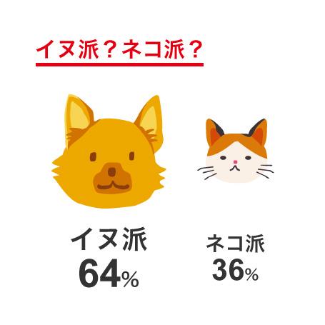 イヌ派?ネコ派?グラフ
